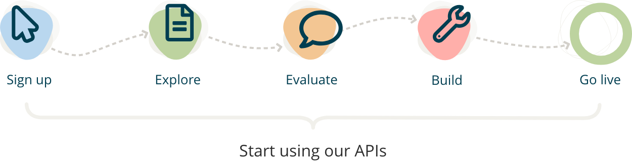 Start Using Our APIs graphic